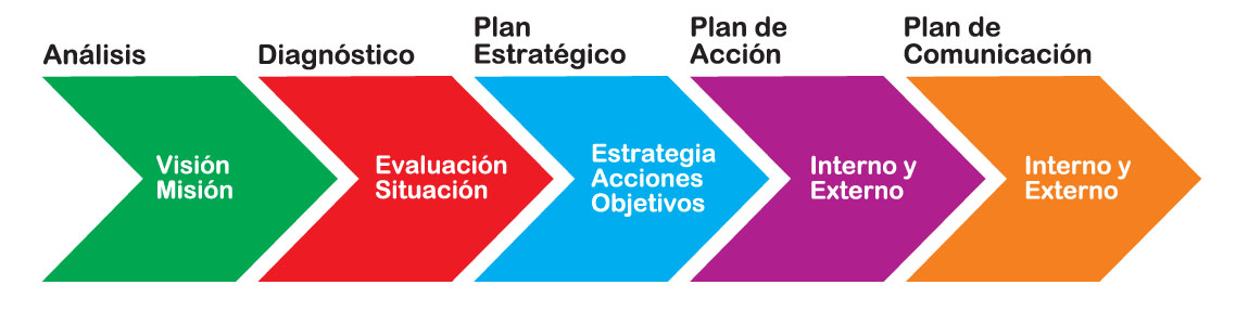 Las fases de un Plan de Marketing y Comunicación 2.0
